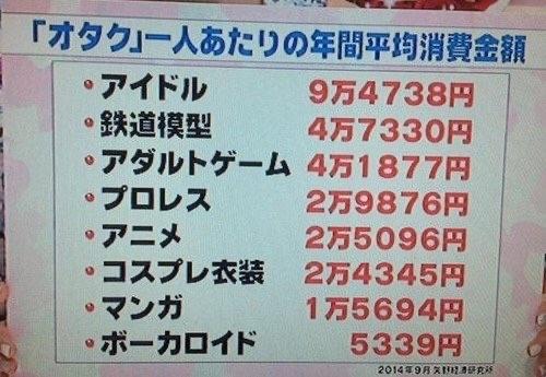 【悲報】オタク「日本経済はオタク達が支えてることをお忘れなく?w」→結果、実際はそうでもないことが判明wwwww